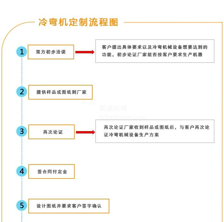 冷弯成型机订购流程A