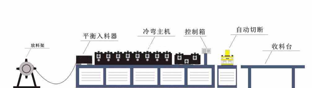 50副骨成型机冷弯机20141011生产流程图