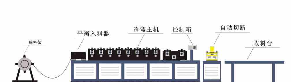 38主骨成型机冷弯机设备流程图