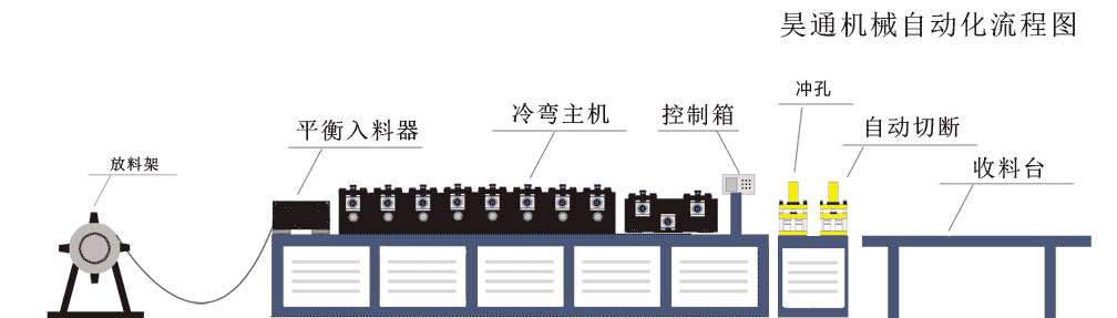 方案二生产流程示意图