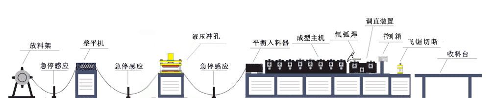 方案七生产流程示意图