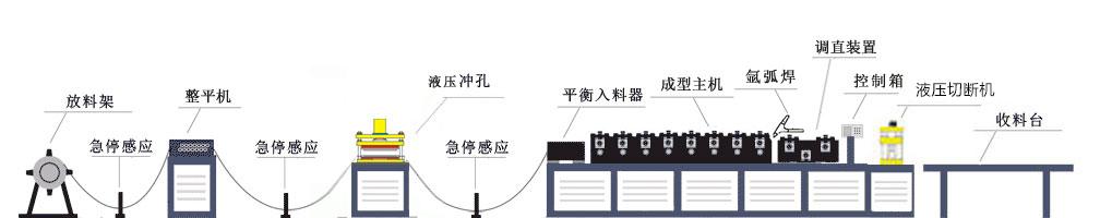 方案四生产流程示意图
