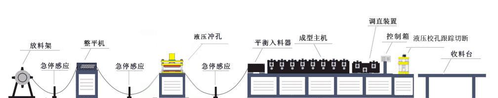 方案五生产流程示意图