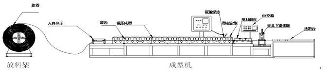 50*25焊管成型机货加设备生产流程图