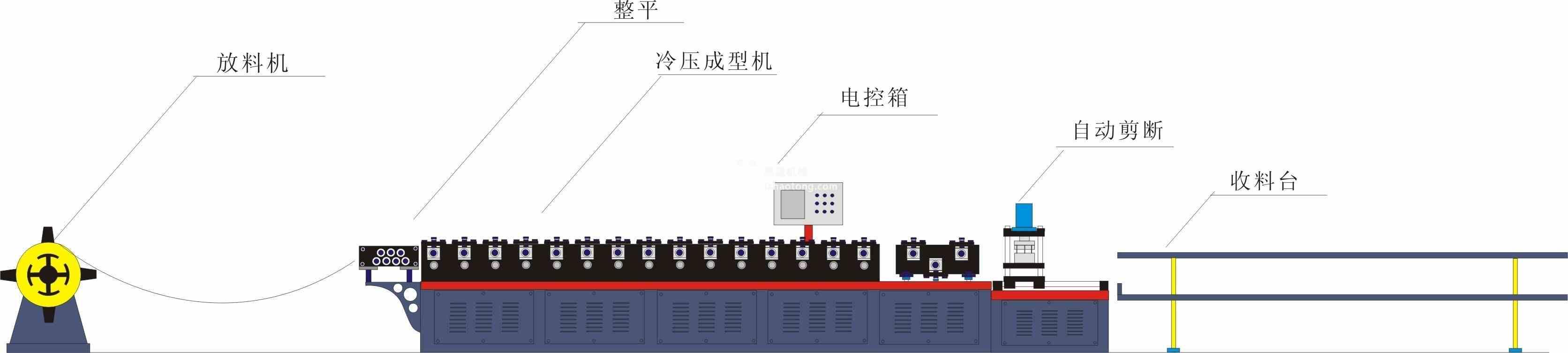 840彩钢瓦冷弯成型机生产工艺流程图