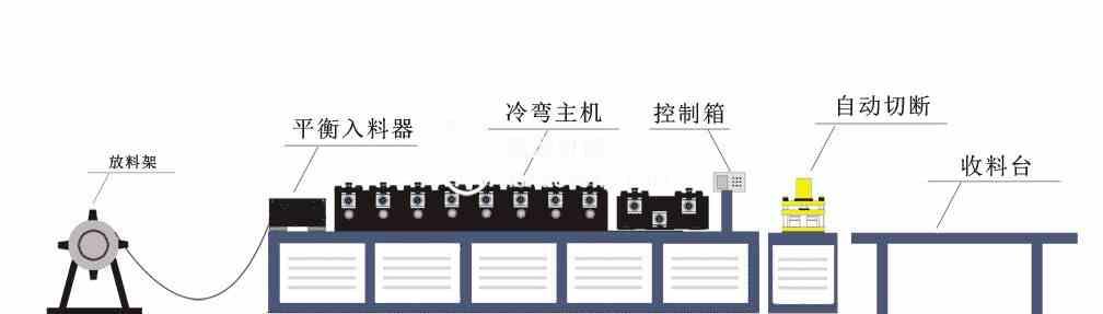 几字型材冷弯机生产线工艺流程
