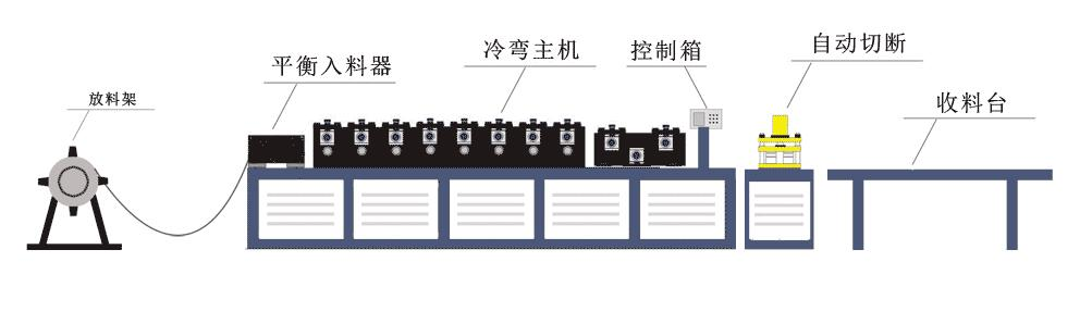 冷弯成型机生产工艺流程图